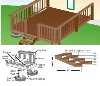 Free front porch deck plans woodguides for Wood deck designs free